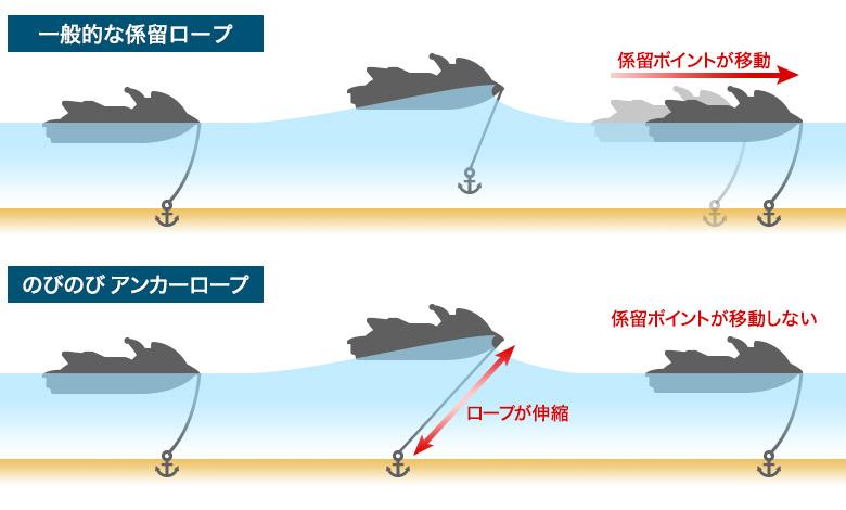 のびのびアンカーロープは波によるPWCの移動が少ない